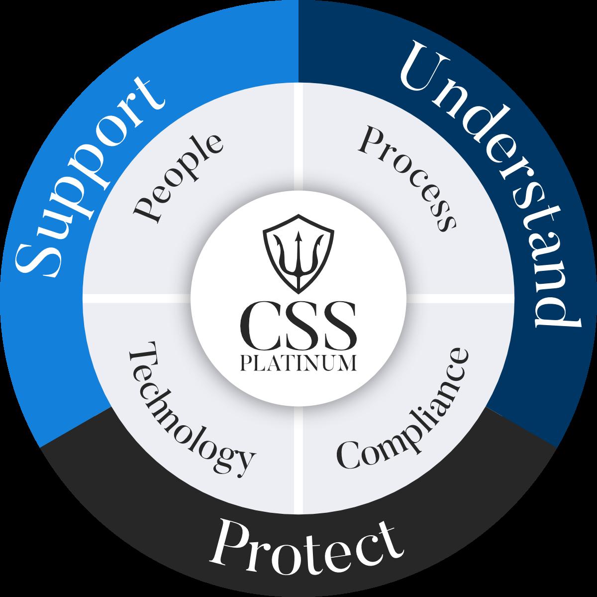 CSS Platinum methodology